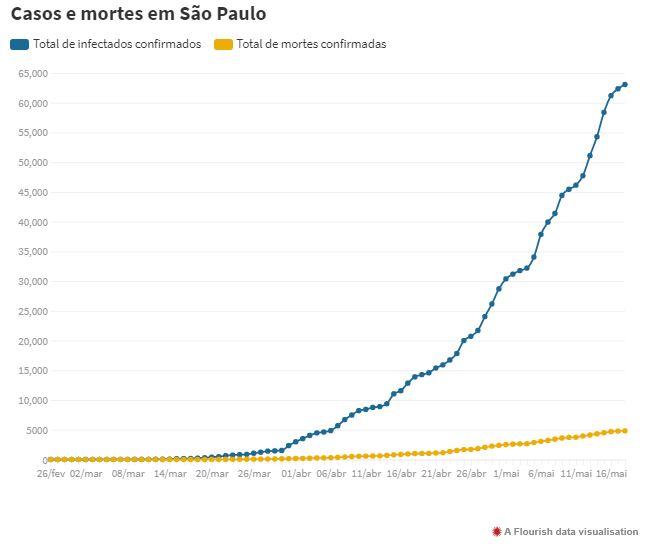 Casos E Mortes Em Sao Paulo - Contabilidade em Florianópolis - SC | Audicor Auditoria e Contabilidade